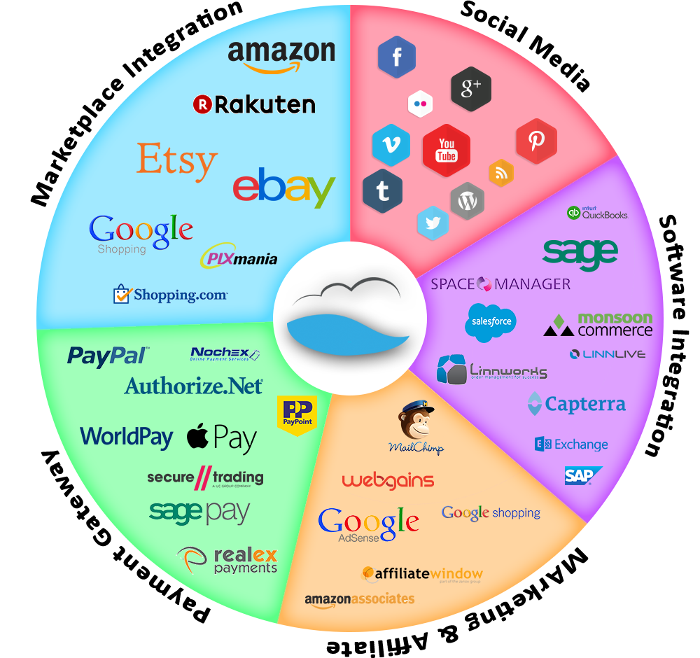 e-commerce integration technologies
